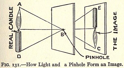 camera-obscura-principle